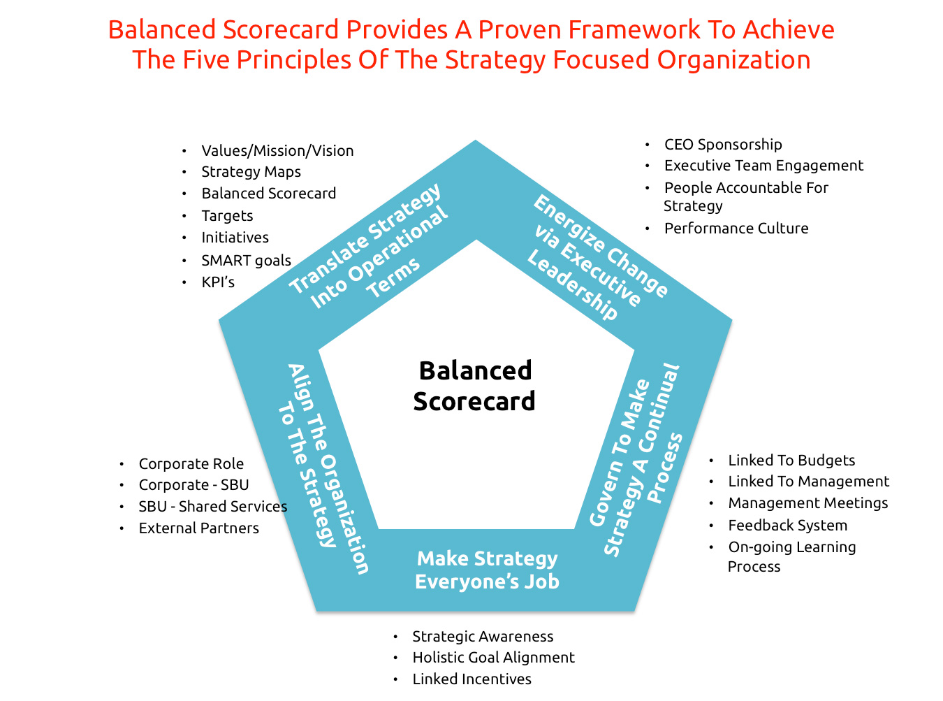 the development of the balanced scorecard The balanced scorecard tracks all the important elements of a company's strategy  is your company spending enormous time and energy on strategy development,.