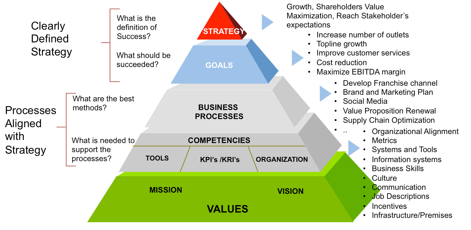 VEGO CONSULTING - CREATE & DRIVE VALUE